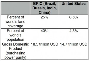reserve currency BRIC versus USD