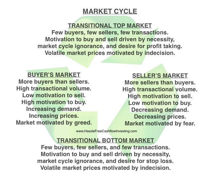 market cycle - www.HassleFreeCashflowInvesting.com Investment strategy