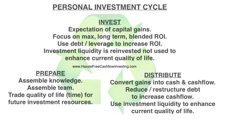 personal investment cycle - www.HasslefreeCashflowInvesting.com Investment strategy
