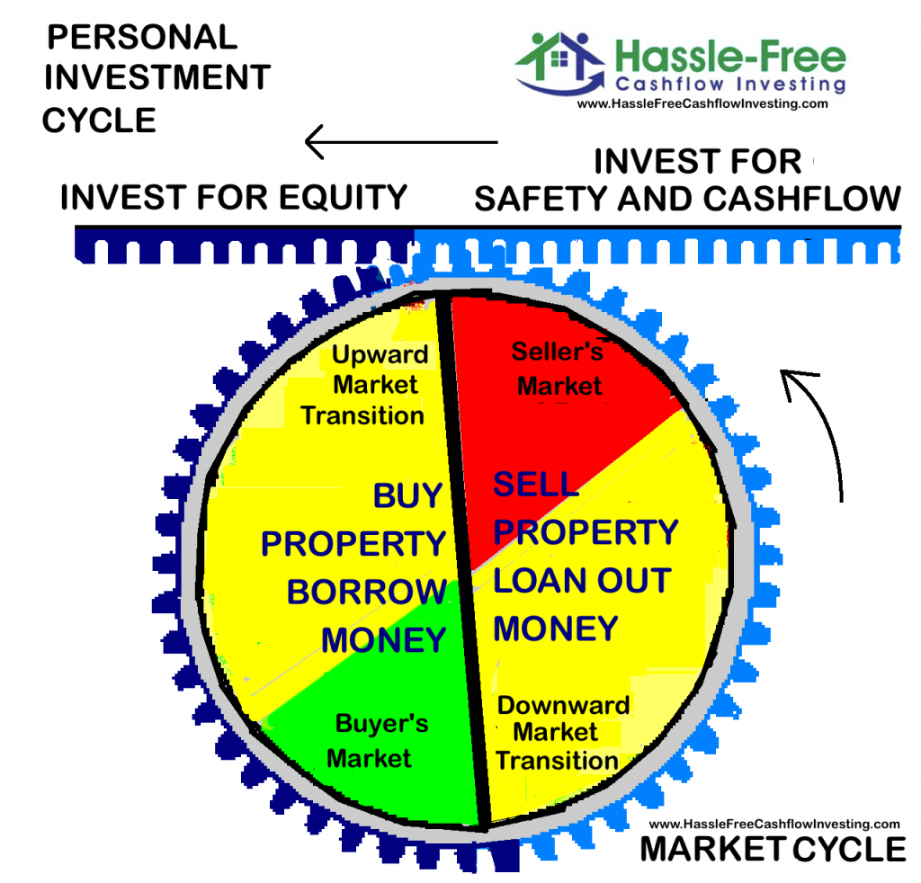 market cycle vs personal investment cycle